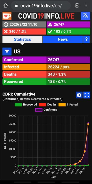 Current US Coronavirus Stats